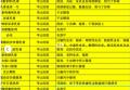 上海各大三甲医院自制明星药物