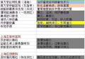 上海医院自制药物图片收集